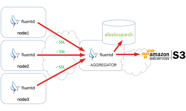 elasticsearch-s3-fluentd